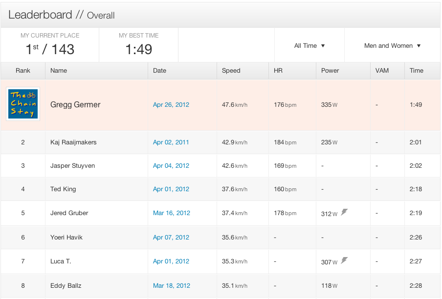 KOM for the Belgian Cobbles of Holleweg on Strava! Oh yea!